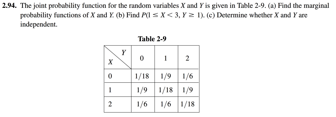 The joint probability function for the random vari