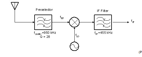 The following figure shows the RF front-end of a s