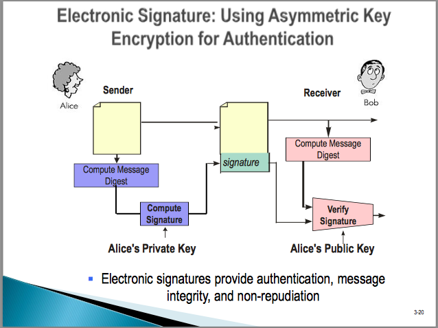 how to get pdf electronic signature for mac