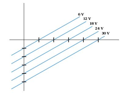 In the diagram below each unit on the horizontal a
