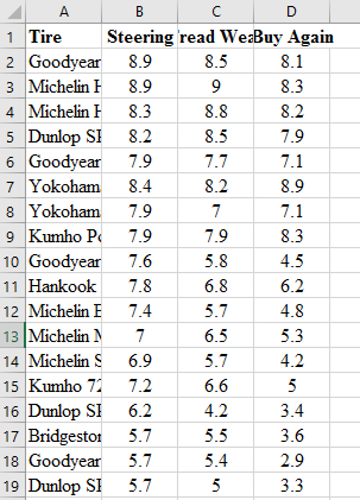 1 The Tire Rack Americas Leading line Dist
