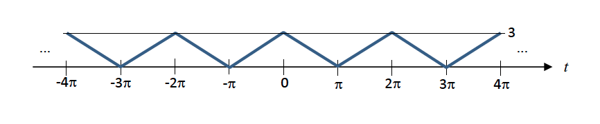 Express the periodic signal fp(t) below as an