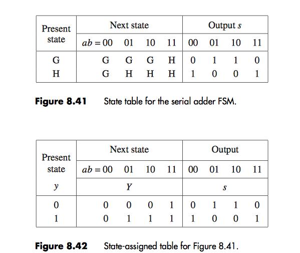Block Diagram Bcd Adder: Figure 8.39 Block Diagram For The Serial Adder. Fi