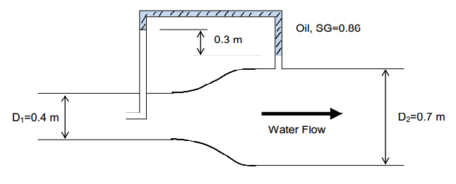 Water flows in the pipe expansion shown. Using t