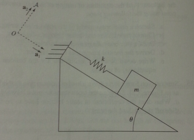A mass m is on an inclined plane at angle theta,
