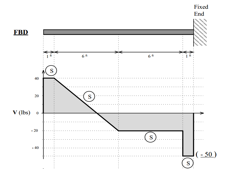 The Shear Diagram For A Cantilever Beam, Fixed At ... | Chegg.com