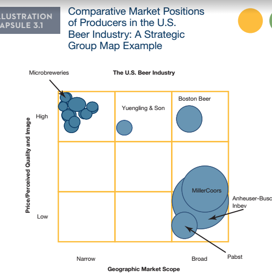 yuengling swot analysis Next, it discusses craft brewing industry leader boston beer company (bbc) examines the company's corporate strategy and financial fundamentals, and uses a swot analysis to examine position relative to the industry.