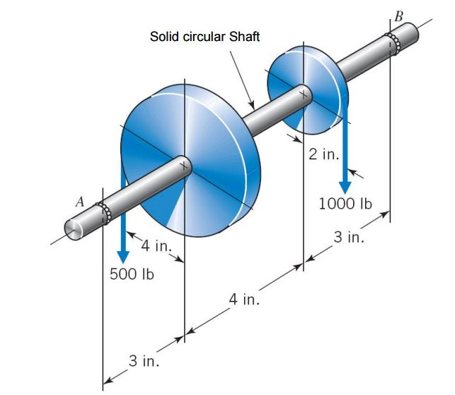 For The Solid Circular Shaft Shown: A) Draw The To...   Chegg.com