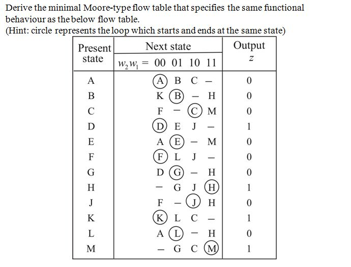 Derive the minimal Moore-type flow table that spec