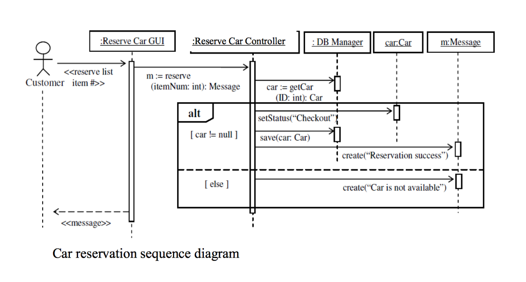Solved question 1 following are the two sequence diagram using these two sequence diagrams draw the corresponding design class diagram dcd only one design class diagram ccuart Gallery