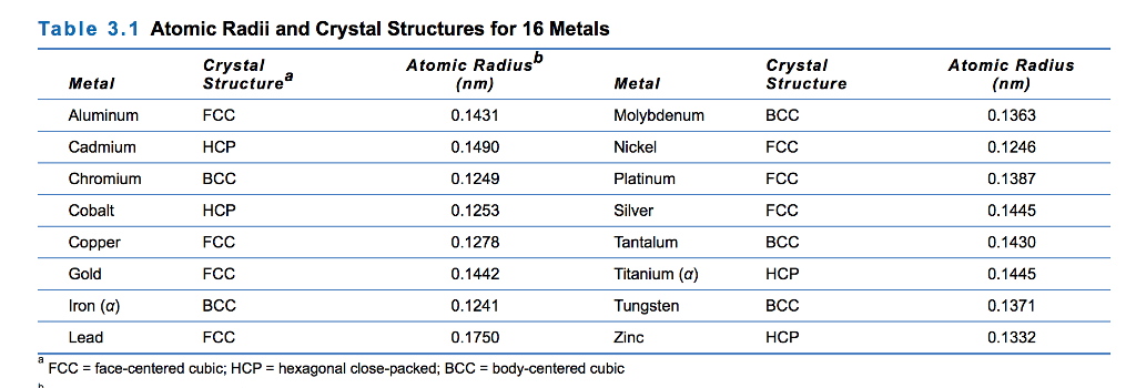 Solved table 31 atomic radii and crystal structures for question table 31 atomic radii and crystal structures for 16 metals atomic radius atomic radius nm 013 urtaz Image collections