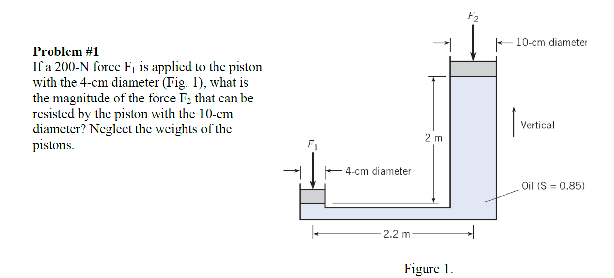solved if a 200 n force f 1 is applied to the piston with rh chegg com Force Diagrams of Animals On Force Friction Wheel