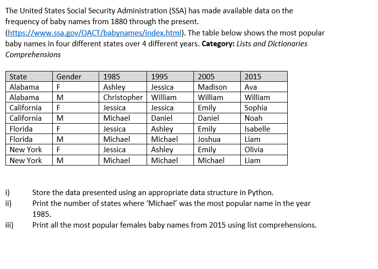 Question The United States Social Security Administration SSA Has Made Available Data On Frequency O