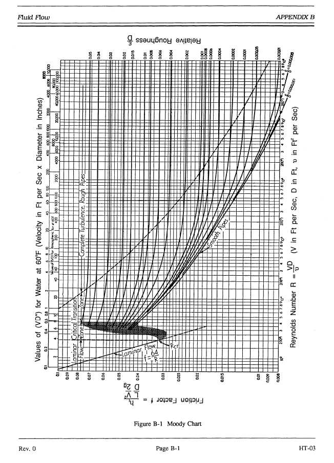 Solved using the attached moody chart determine the fric question using the attached moody chart determine the friction factors for the following flow conditions ccuart Gallery