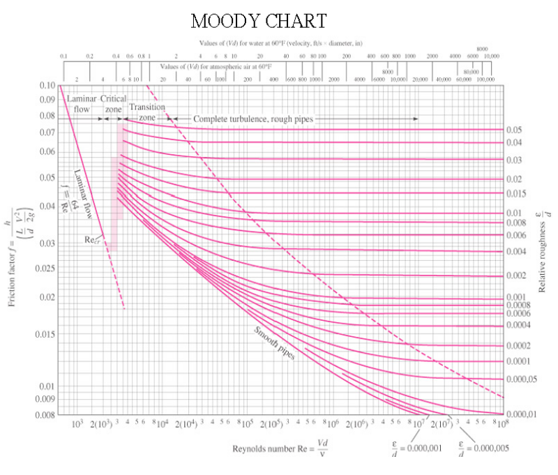 Solved moody chart values of for water at f velocity dia moody chart values of for water at f velocity diameter in 02 04 ccuart Images