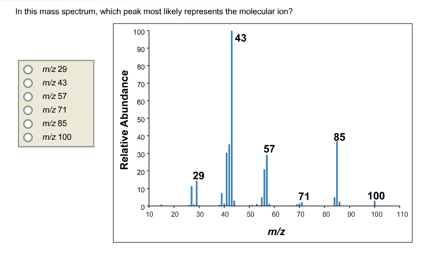 In this mass spectrum, which peak most likely repr