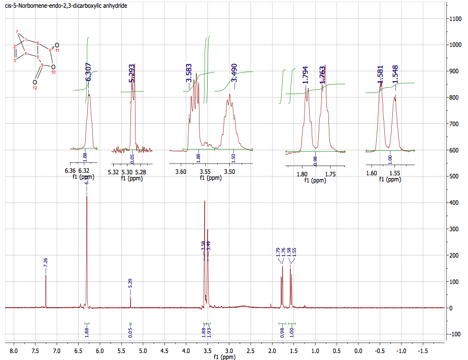 endo norbornene 5 6 dicarboxylic anhydride Infrared spectra of reactants and product of the diels-alder reaction of cyclopentadiene with maleic anhydride to form endo-norbornene-cis-5,6-carboxylic anhydride.