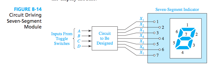 Design a circuit which multiplies two 2-bit bina