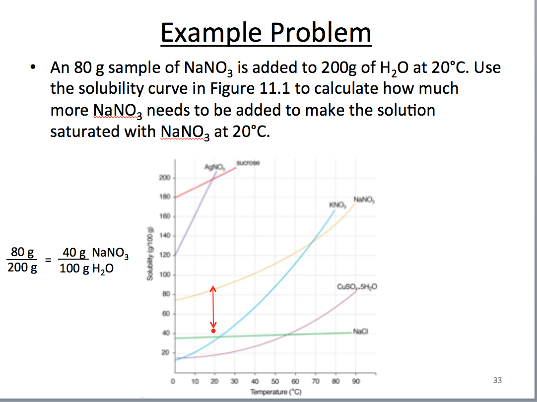 Example Problem An 80 G Sample Of NaNO3 Is Added T – Solubility Chart Example
