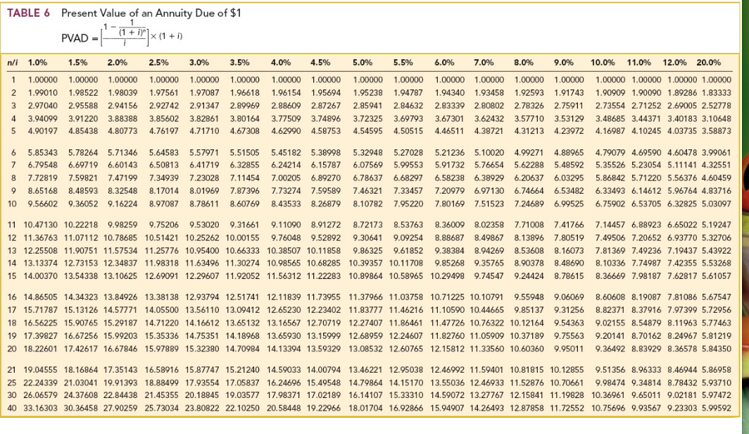 Present value of an ordinary annuity i 11 n 9per for Table o present libramont
