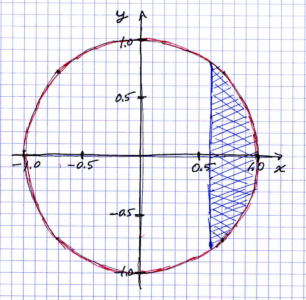 The figure shows the chord of a unit circle, wit