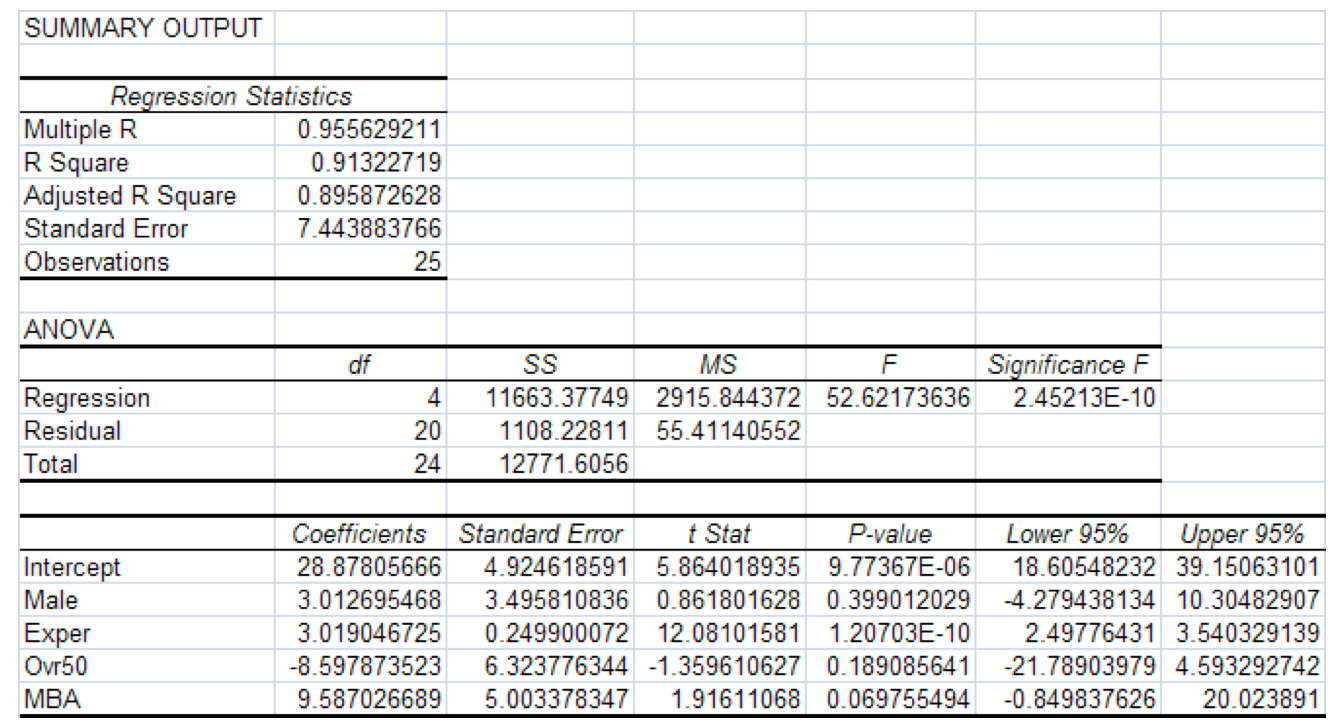below is the excel output estimating the following com what percentage of the variation in salaries is left unexplained by the regression