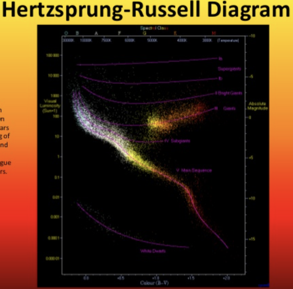 Solved q1 look at the hipparchus diagram at the lower e hertzsprung russell diagram spect cla 10 ars of nd g 10 gue rs pooptronica Choice Image
