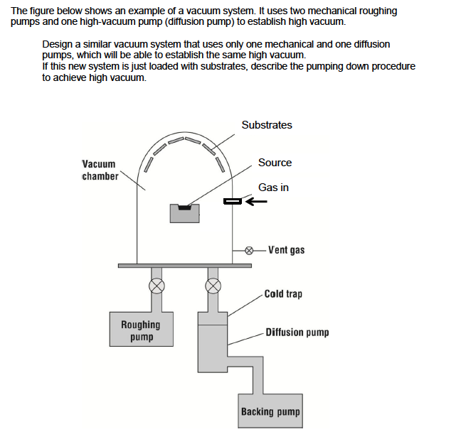 Vacuum Pump System Design : The figure below shows an example of a vacuum syst