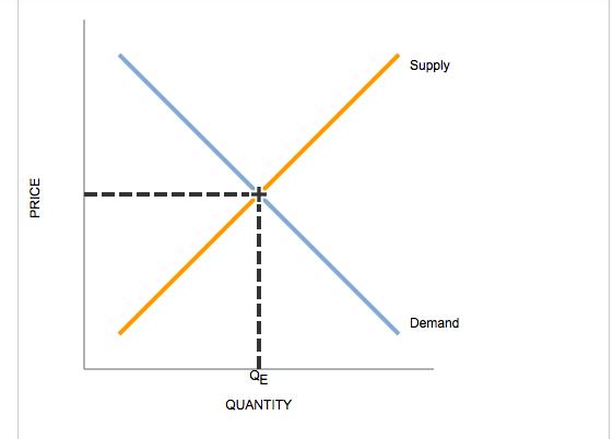 market efficiency and market failure Market efficiency:-see allocative and productive efficiency of perfectly competitive  market 3 market failure:- market failure refers to failure of market mechanism.