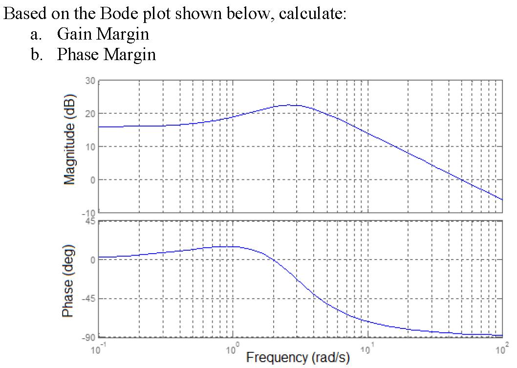 Bode Design solved bode plot shown below calculate gain margin phas