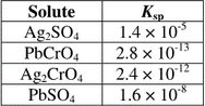 100.0mL saturated solution of Ag2SO4 is added to a