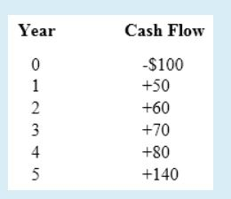 Question: Which of the following is correct for this cash flow?Select one:a. 100 = 50 + 10(A/G,i,5) + 50(...