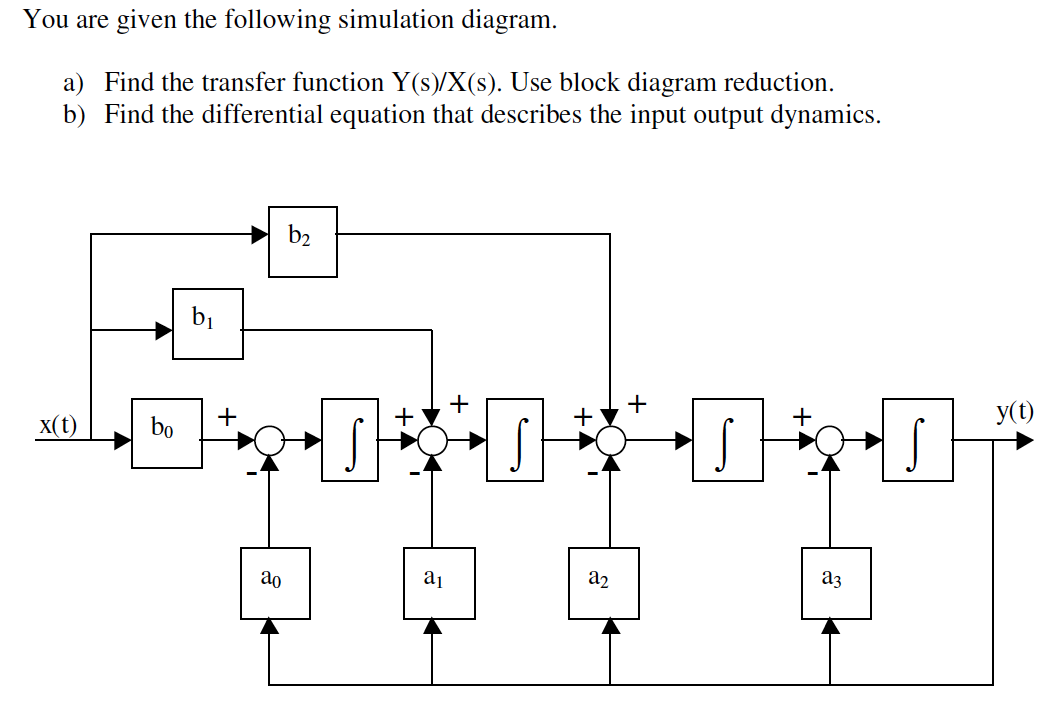 Solved: You Are Given The Following Simulation Diagram. Fi ...