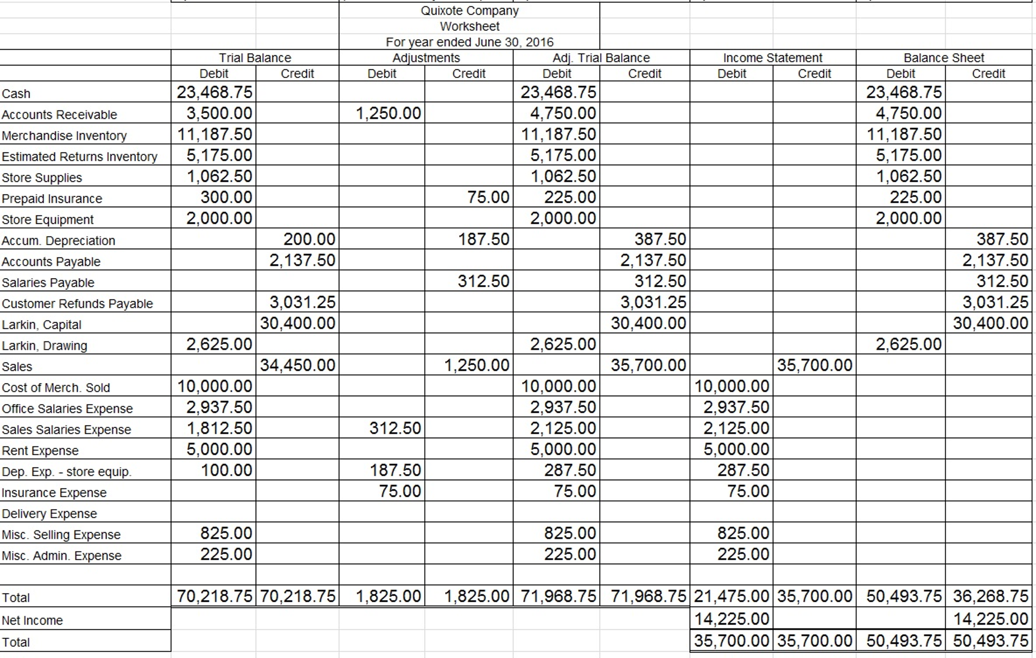 Quixote Company Worksheet For Year Ended June 30 – Income Statement Worksheet