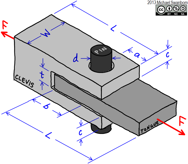 how to know which bolt to use given shear force