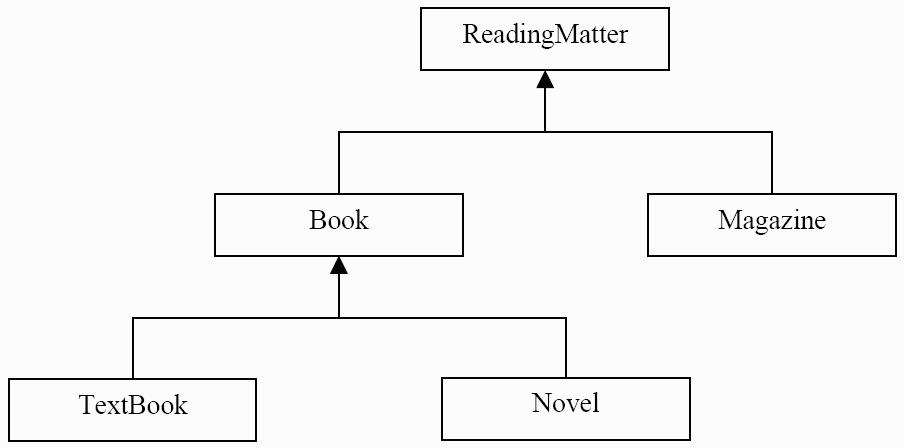 Solved part 1 application using the uml diagram below as text book book reading matter novel magazine ccuart Gallery
