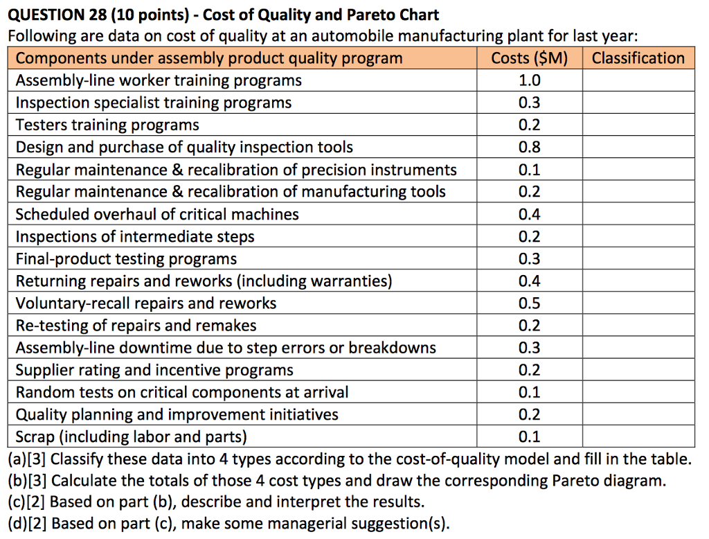 Solved following are data on cost of quality at an automo question 28 10 points cost of quality and pareto chart following are data on nvjuhfo Images