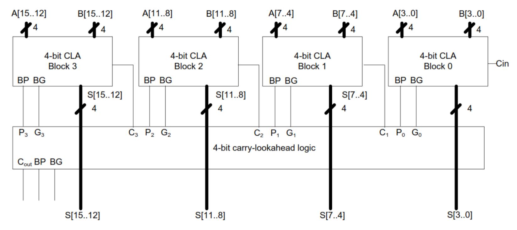 Bit Adder Logic Diagram Trusted Wiring Addersubtractor Circuit Block 6m Jun2006 Computer 8 Diagrams U2022 Nand