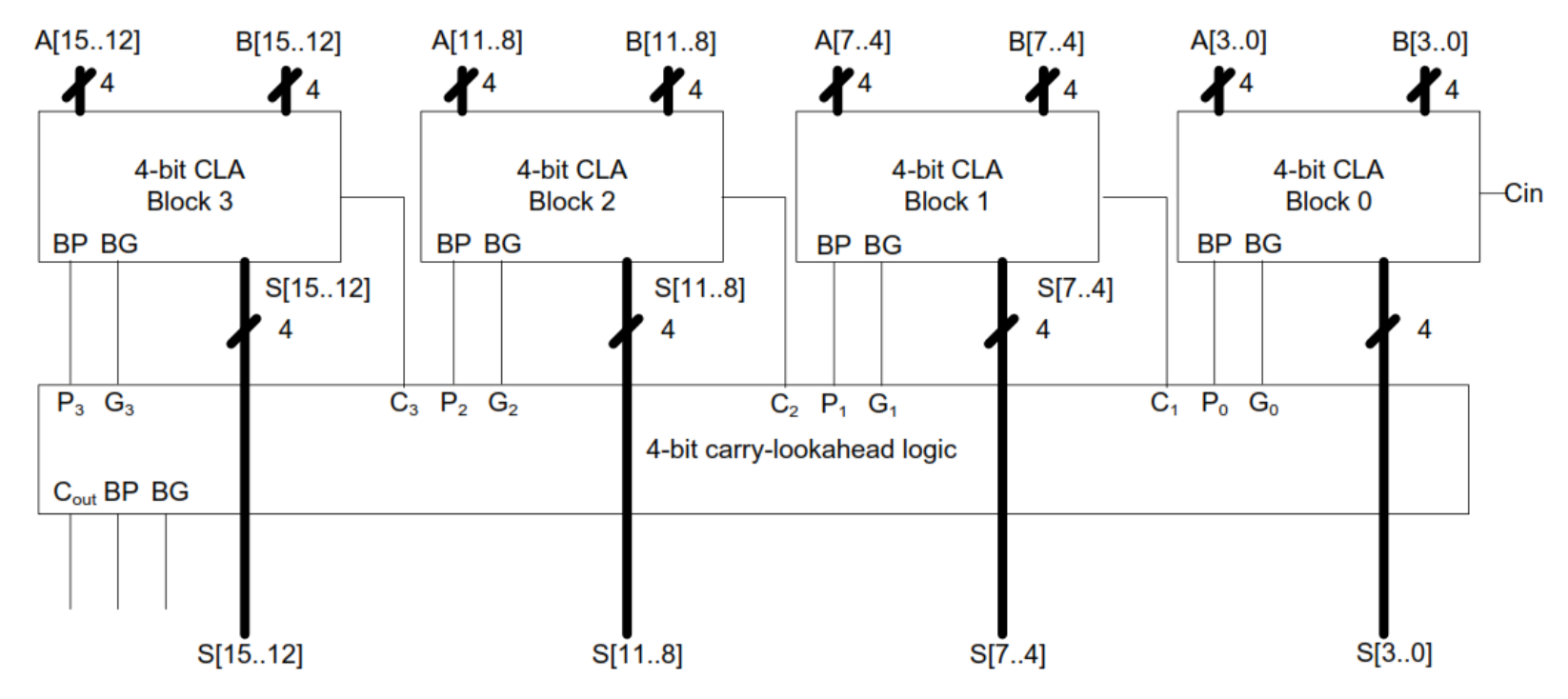 Bit Adder Logic Diagram Trusted Wiring Of Bcd 8 Circuit Diagrams U2022 Nand