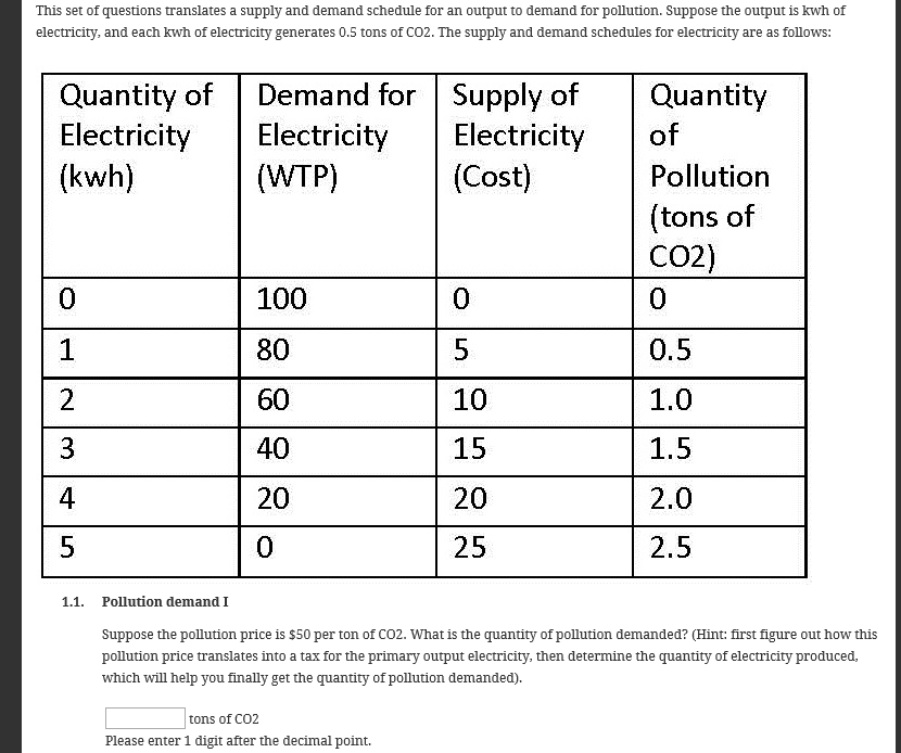 Question: This set of questions translates a supply and demand schedule for an output to demand for polluti...