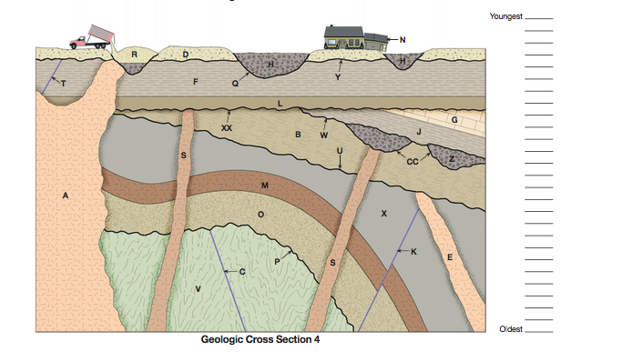Geologic dating  definition of Geologic dating by The