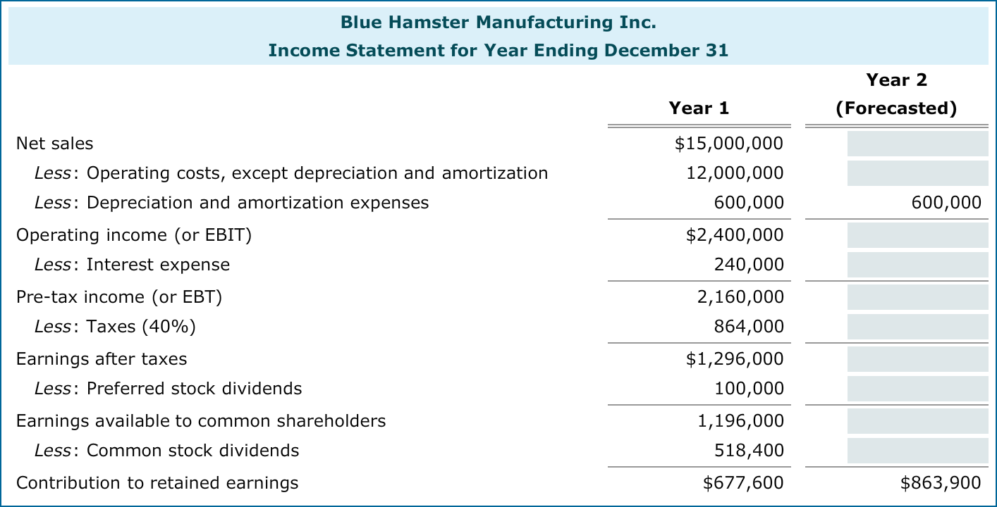 Image for Blue Hamster Manufacturing Inc.?s income statement reports ...