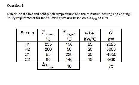 Determine the hot and cold pinch temperatures and