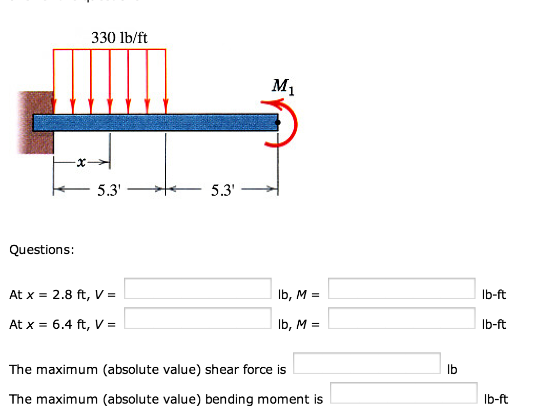 draw the shear and moment diagrams for the loaded chegg  : moment diagram fixed beam - findchart.co