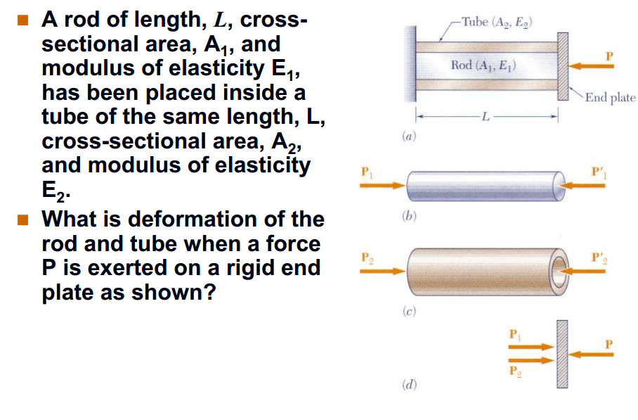 A rod of length, L, cross - sectional area, A1, an