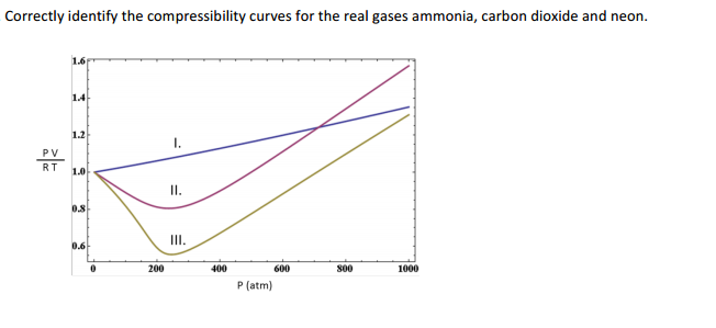 compressibility of gases. correctly identify the compressibility curves for of gases