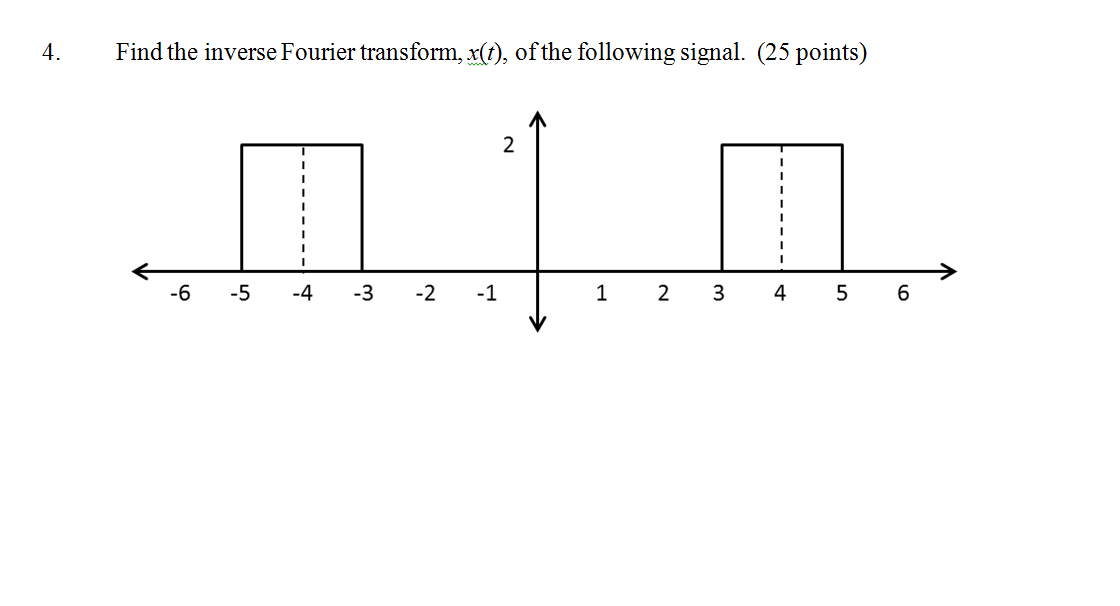 Find the inverse Fourier transform, x(t), of the f