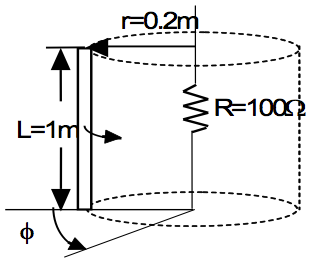 The 1 m long wire shown in the figure rotates with