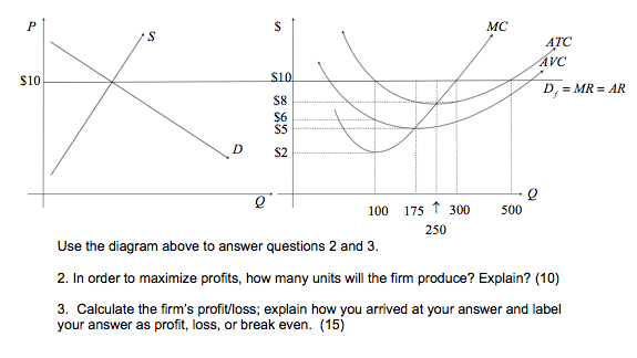Question: Use the diagram above to answer questions 2 and 3.  In order to maximize profits, how many units ...