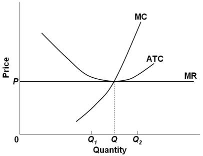 1.Refer To The Diagram Above. At Output Level Q2: ...   Chegg.com